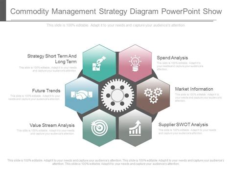 commodity strategy template unique commodity management strategy diagram powerpoint show