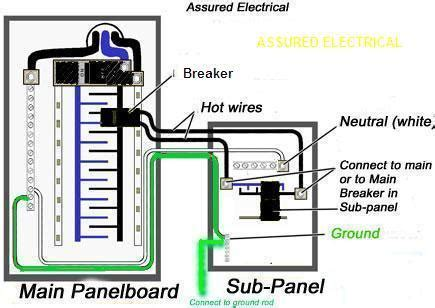 I am using a sub panel connected from my service panel