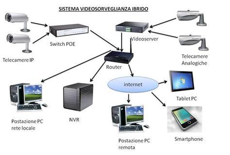 Sistemi Videosorveglianza Casa by Casa Immobiliare Accessori Impianti Telecamere