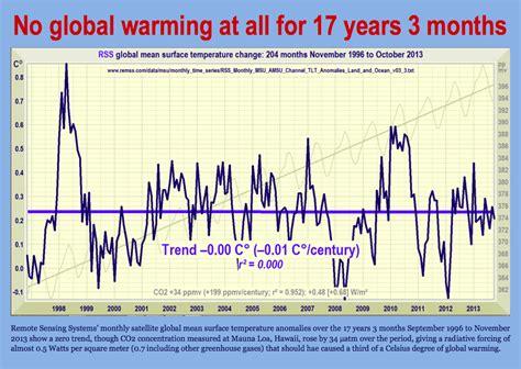 Global Warming Speeding Up Fashion Seasons by Obama S Climate Change Lies The Freedom Pub