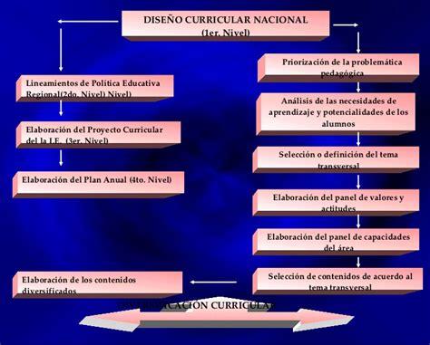 Diseño Curricular Nacional Definicion Dise 241 O Curricular Nacional