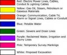 what do all those pretty colors mean