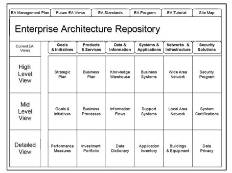 Chapter 1: An Overview of Enterprise Architecture   The EA Pad