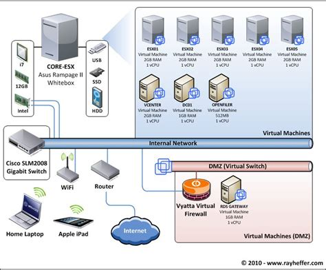 home lab network design vmware vsphere whitebox server lab setup part 1 ray