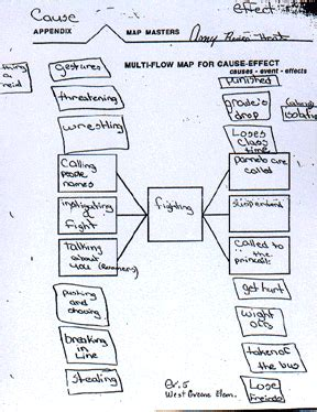 multi flow map thinking map multi flow map