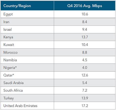 mobile speeds mobile broadband speeds south africa vs kenya