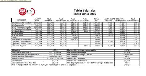 tabla salarial seguridad privada 2016 tabla salarial 2016 seguridad privada