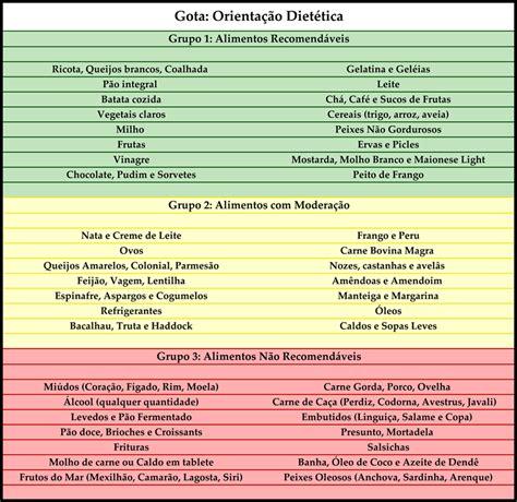 alimentacao natural nutraceutica acido urico  gota dieta  controle