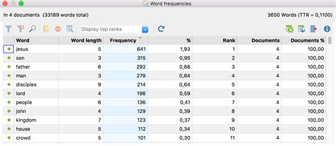 word frequencies table of results