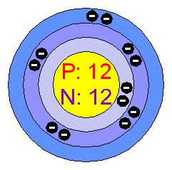 Magnesium Protons And Neutrons Chemical Elements Magnesium Mg