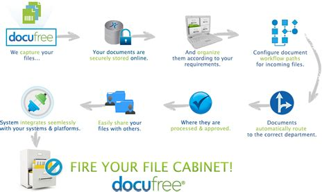 file based workflow definition document cloud 171 docufree document scanning services