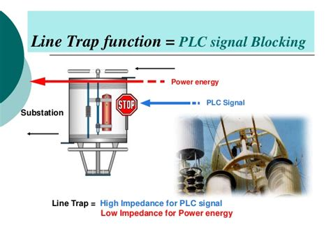coupling capacitor and wave trap power line carrier communication plcc