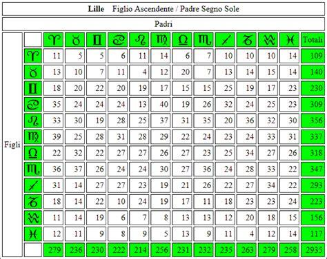 tavola dei divisori fino a 5000 tavola dei numeri primi fino a 50000 28 images tavola