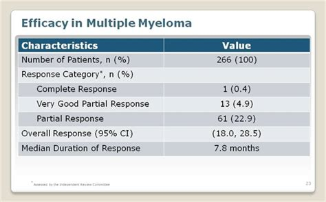 omi refractories kyprolis carfilzomib for refractory multiple myeloma