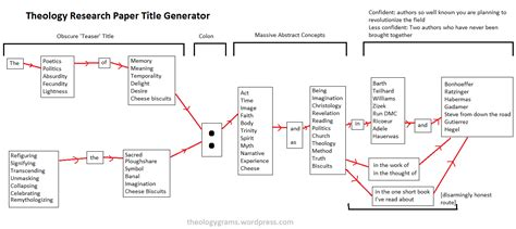 theologygrams theology explained in diagrams books theologygrams theology explained in diagrams page 5