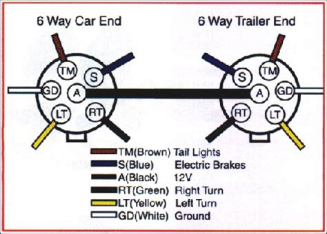trailer wiring diagram 6 pin wiring diagram and