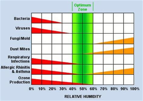 comfortable humidity range the 4 factors of comfort