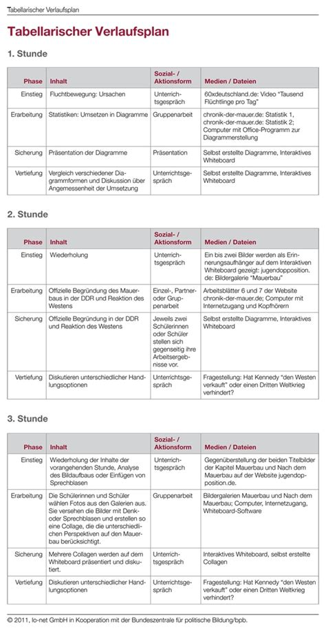 Tabellarischer Unterrichtsverlauf Vorlage Tabellarische 220 Bersicht 252 Ber Den Unterrichtsverlauf Bpb