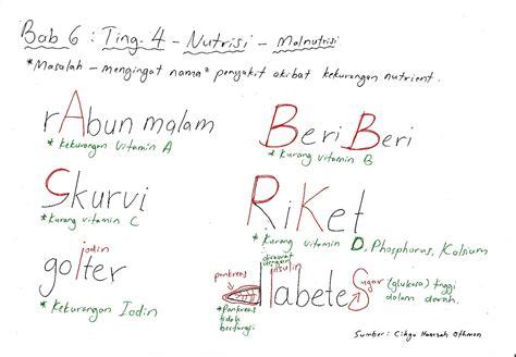 bijak tekun nota kreatif bijak tekun nota kreatif biologi tingkatan 4 bab 6