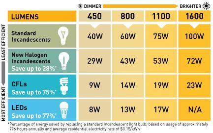 normal light bulb watt led watt vs normal watt soil moisture sensor