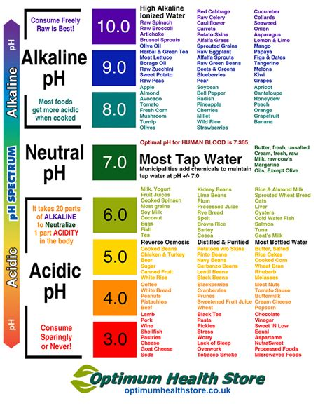 printable alkaline recipes acid alkaline diet food chart alkaline to acidic ph