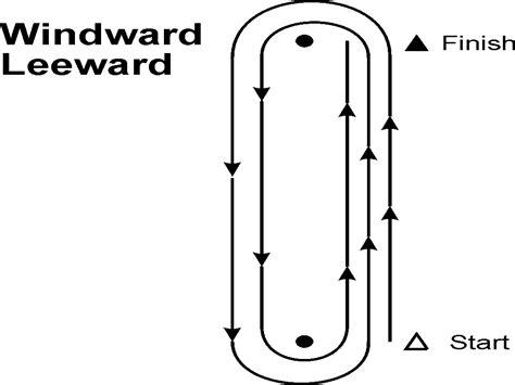 windward leeward diagram the crowley advisor racing in the nood still