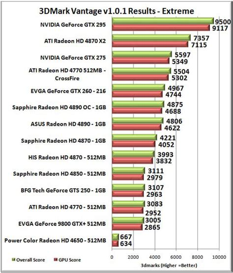 video card bench marks ati radeon hd 4770 crossfire video card review page 8 of