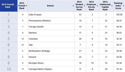 Executive Mba Rankings 2014 Usa by Mba Rankings 2014