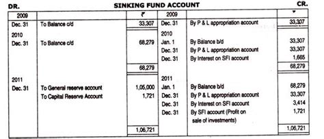 What Is Sinking Fund In Accounting sinking fund method of redemption of debenture accounting