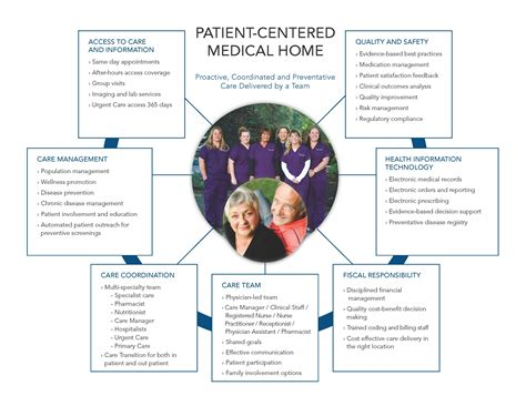 patient centered home bend memorial clinic