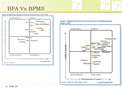 bpm vs workflow introduction to bpm business process management bpm
