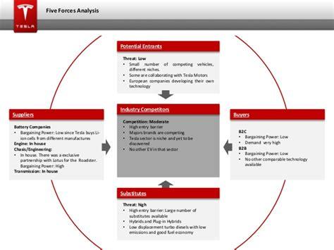 Tesla Motors Competitive Analysis My By Mohammad Adil Ashraff