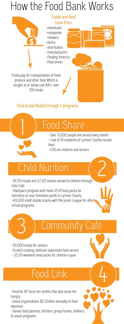 how a bank works how the food bank works food bank for larimer county