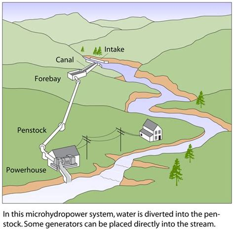 home hydroelectric power systems