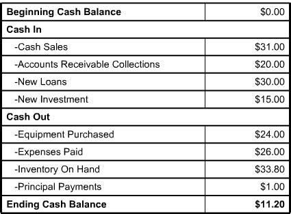 Personal Cash Flow Statement Personal Balance Sheet Pdfeports220 Web Fc2 Com Sba Flow Statement Template