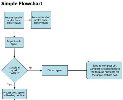 Handy Flowchart Templates For Microsoft Office Basic Flowchart Template Word