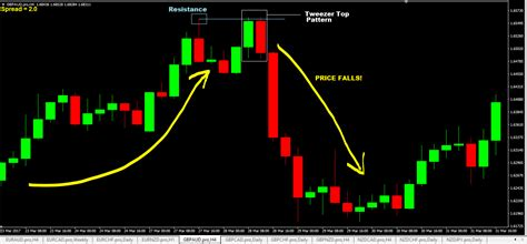 candlestick pattern psychology tweezer bottom and tweezer top candlestick patterns how
