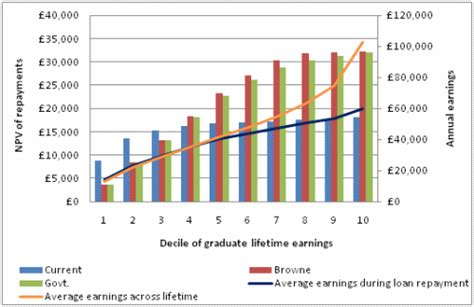Mba Tuition Cost Uk by Government Proposals For Higher Education Would Squeeze