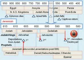 jeremiah bible questions