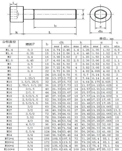 10 socket cap 10 24 socket cap dimensions handymanondemand info
