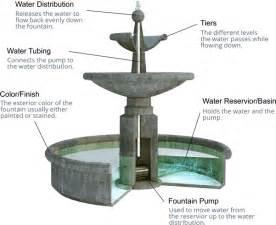 Backyard Drinking Fountain Outdoor Fountain Buyer S Guide