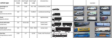 Car Types Of Service by Motor Vehicle Classification Automotivegarage Org