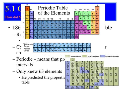 s 113 what is the periodic table how is it arranged