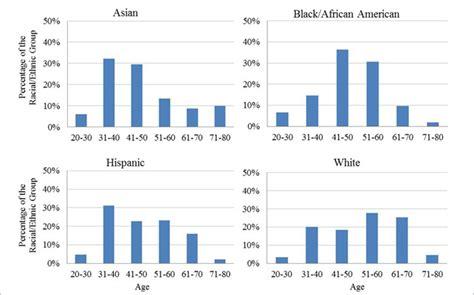 demographics    psychology workforce