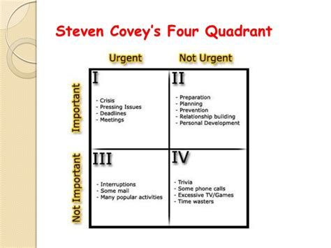 steven covey 4 quadrants pictures to pin on pinterest
