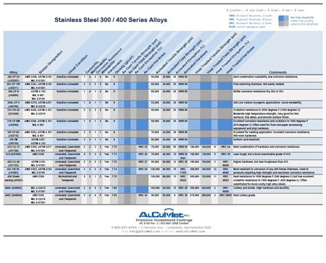 section 25 statement for final hearing rockwell hardness chart for aluminum stainless steel 300