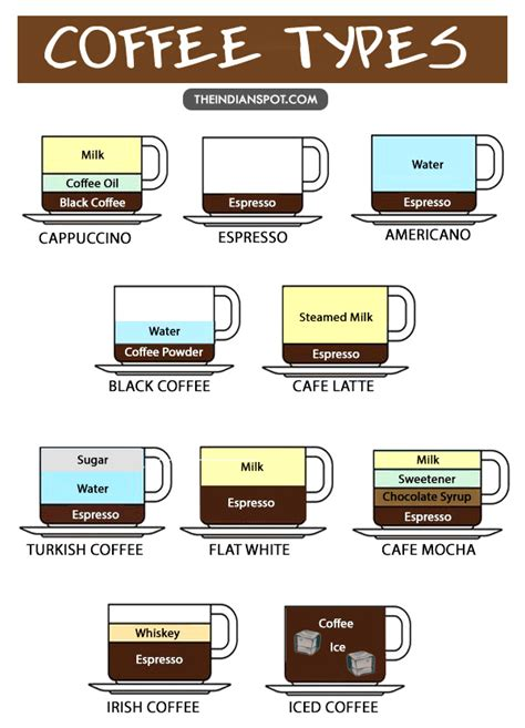 different types of 10 different types of coffee explained theindianspot