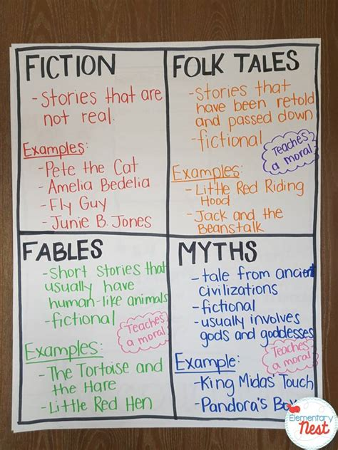 mythos a retelling of the myths of ancient greece books retelling recounting stories exploring ela second