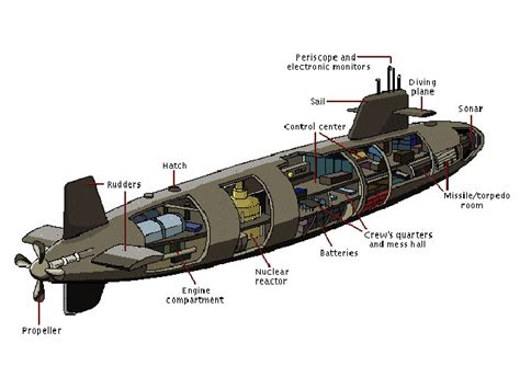 submarine sections nuclear submarine schematics nuclear get free image