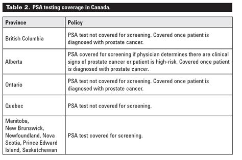 prostate screening guidelines prostate cancer screening practices and attitudes among